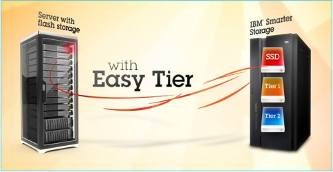 Not using EasyTeir on your V7000?